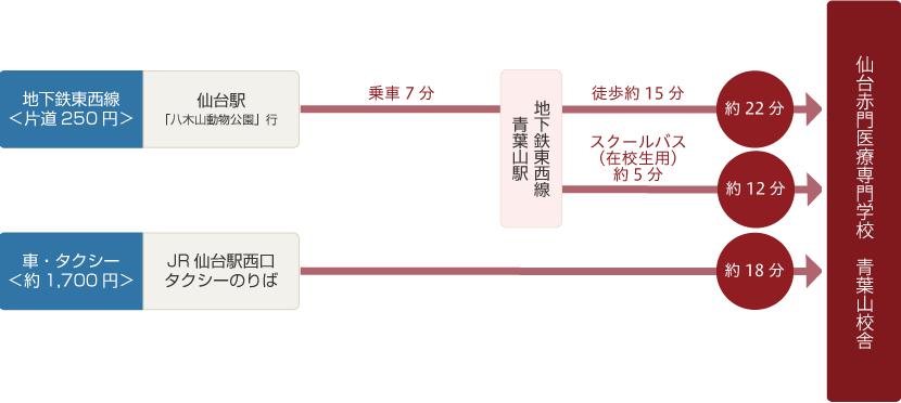 仙台駅前から青葉山校舎へのアクセス