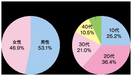 学科別年代・男女区分 鍼灸指圧科 グラフ