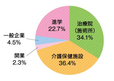 就職状況 鍼灸指圧科 グラフ