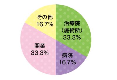 就職状況 鍼灸科第二部 グラフ