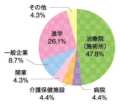 就職状況 柔道整復科 グラフ