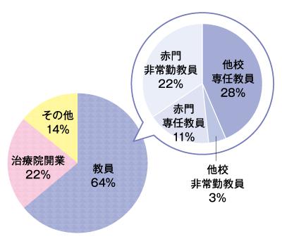 就職状況 臨床教育専攻科 グラフ