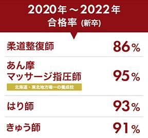 2019年度新卒合格率