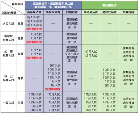 赤門鍼灸柔整専門学校2017年4月入学試験日程表